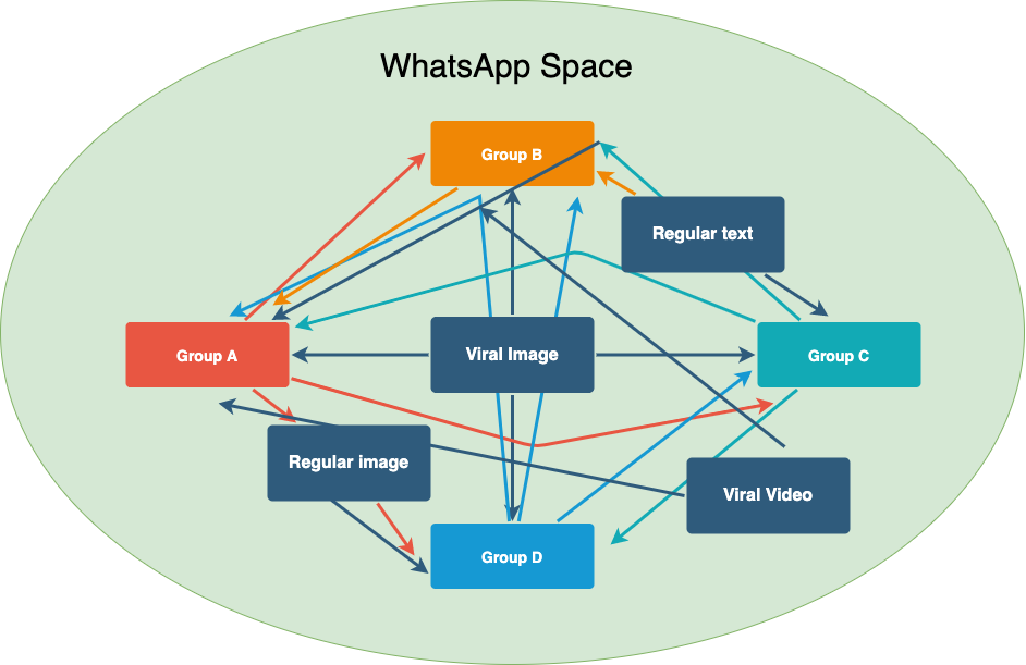 Whatsapp as a space- Master thesis